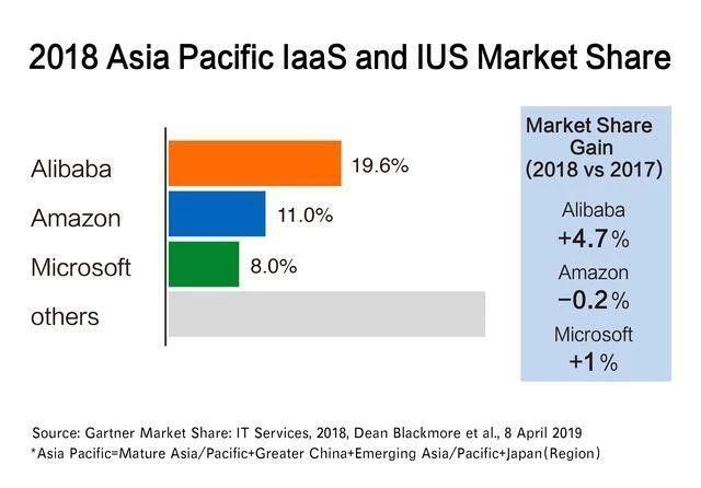 甲骨文微软再次结盟,能否干掉亚马逊AWS拿下全球云计算市场第一?