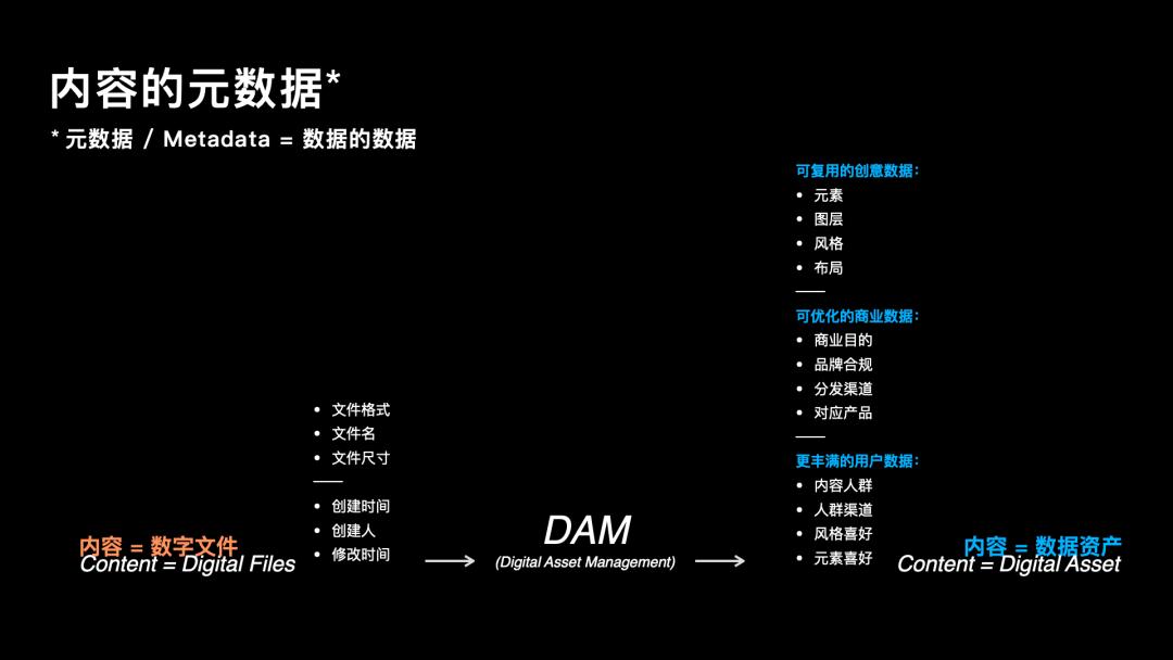 """""""数智化""""内容体验:用 DAM""""内容工程""""武装营销人"""
