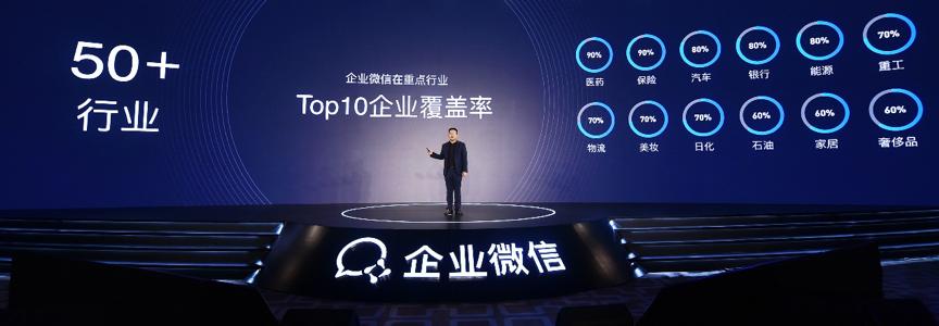 【ToB快讯】重点行业Top10企业覆盖率达80%,企业微信成为各行业领跑者首选