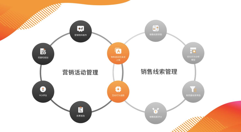 【ToB快讯】营销SaaS「市场易Custouch」完成数千万元A轮融资,为B2B企业提高营销效率