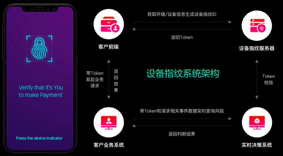 【企服快讯】顶象推出国内首个微信小程序安全解决方案