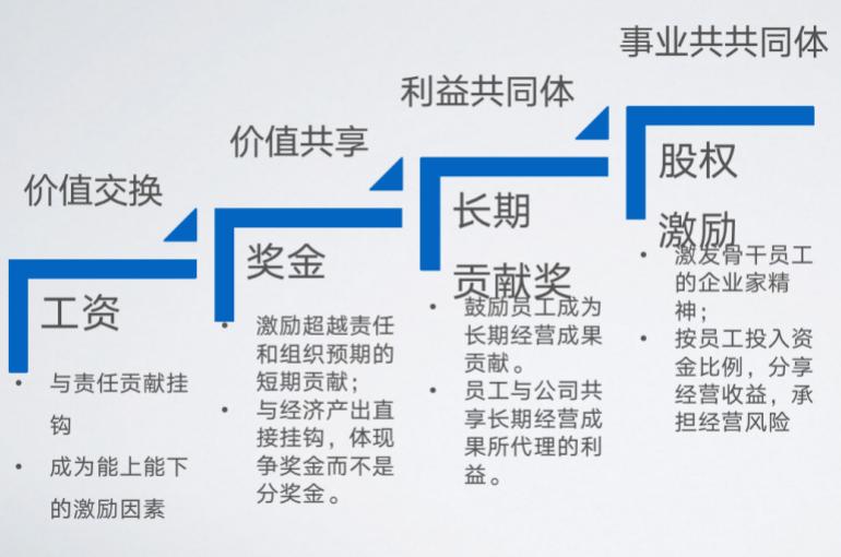 常垒资本冯博:被饿死的公司很少,绝大多数都是被撑死的