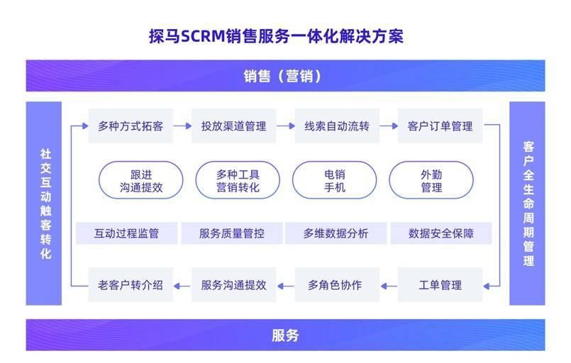 【ToB快讯】蓝湖、君联、险峰长青联合投资,探马SCRM完成千万美元A轮融资