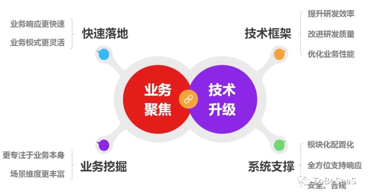 从京东EMOP,看PaaS的商业化之路